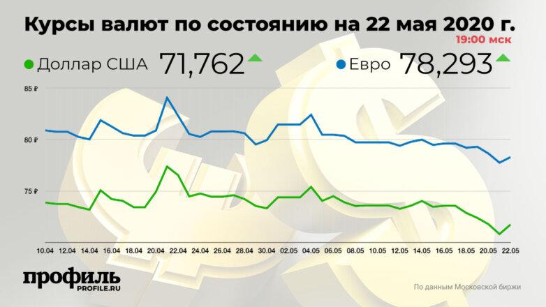 Курсы валют по состоянию на 22 мая 2020 г. 19:00 мск