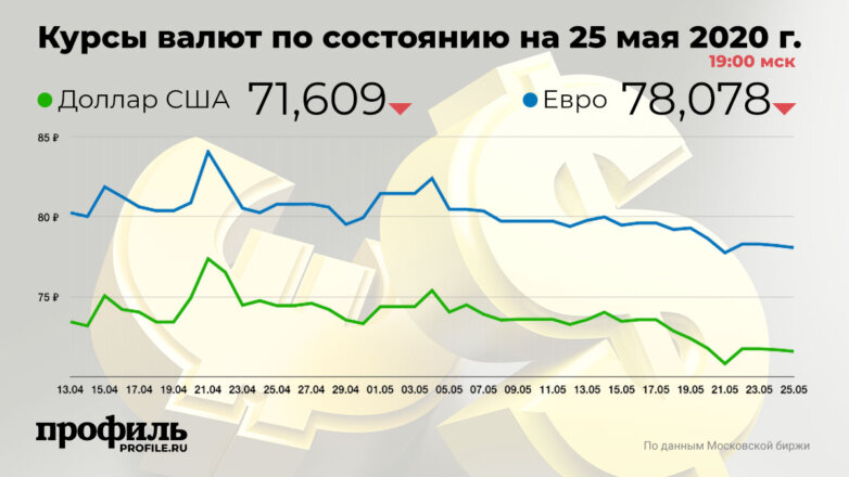 Курсы валют по состоянию на 25 мая 2020 г. 19:00 мск