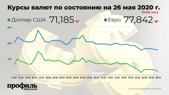 Курс доллара снизился до 71,18 рубля