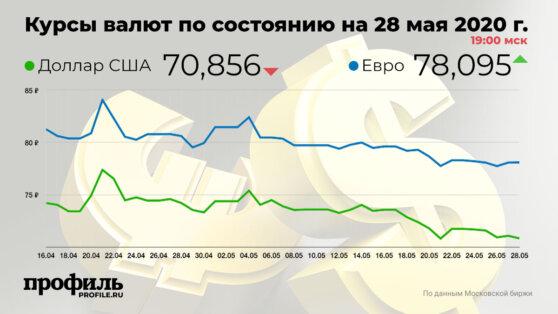Курс доллара снизился до 70,85 рубля