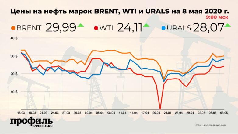 Цены на нефть марок BRENT, WTI и URALS на 8 мая 2020 г.