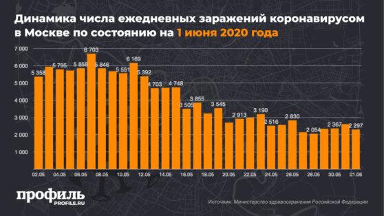 В Москве выявили 2297 новых случаев заражения коронавирусом за сутки