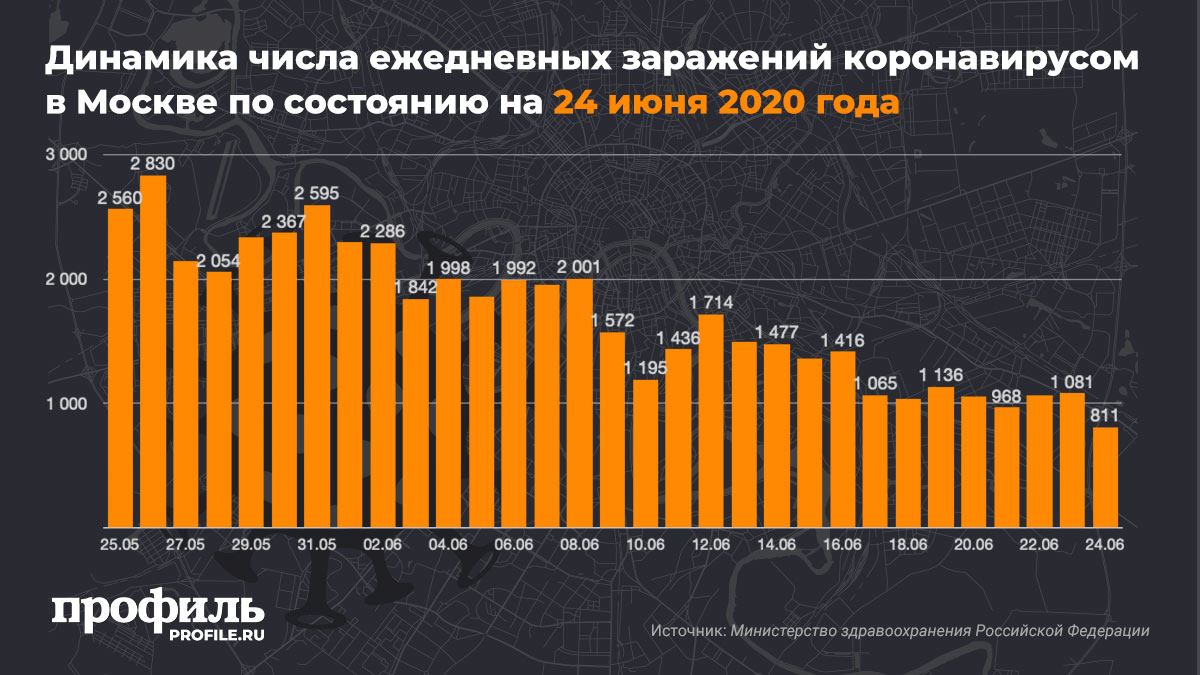 Динамика числа ежедневных заражений коронавирусом в Москве по состоянию на 24 июня 2020 года
