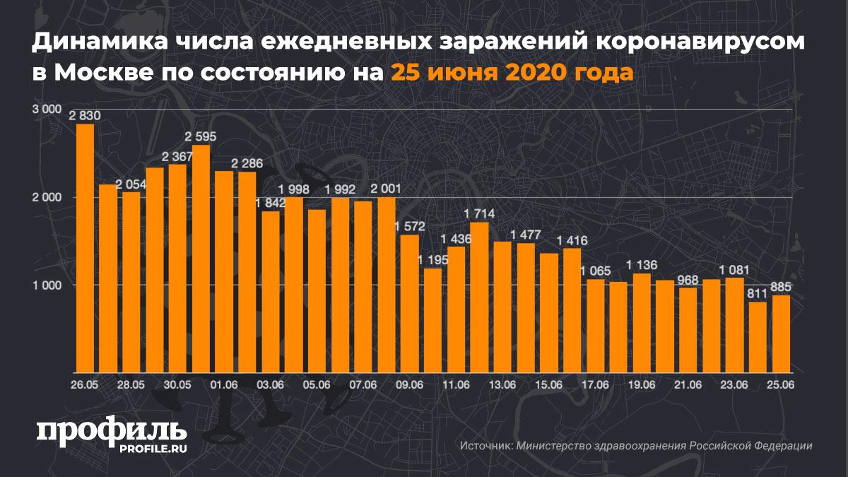 Динамика числа ежедневных заражений коронавирусом в Москве по состоянию на 25 июня 2020 года