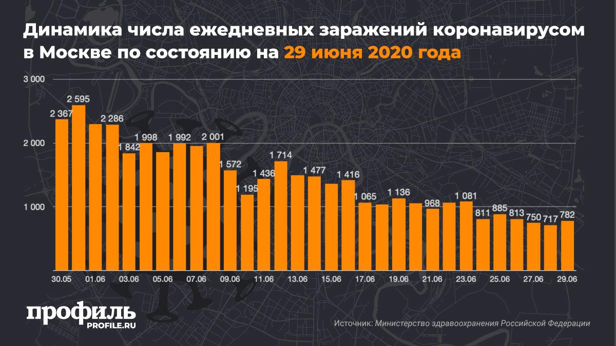 Динамика числа ежедневных заражений коронавирусом в Москве по состоянию на 29 июня 2020 года