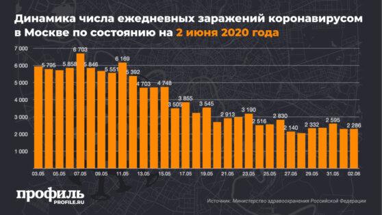 В Москве выявили еще 2286 зараженных коронавирусом