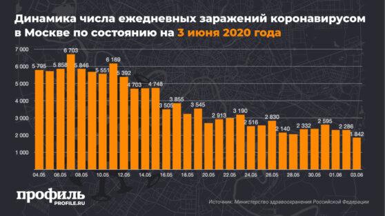 В Москве впервые число заразившихся коронавирусом опустилось ниже 2000
