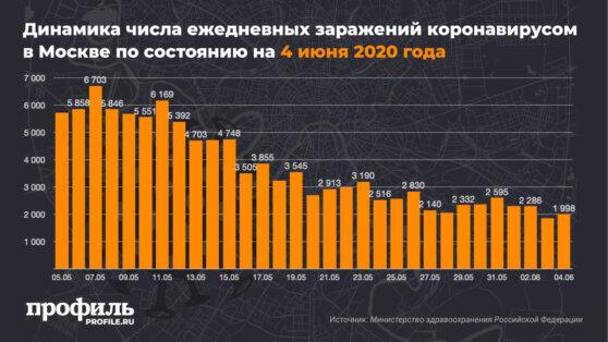 В Москве снова выявили меньше 2 тыс. новых случаев COVID-19 за сутки
