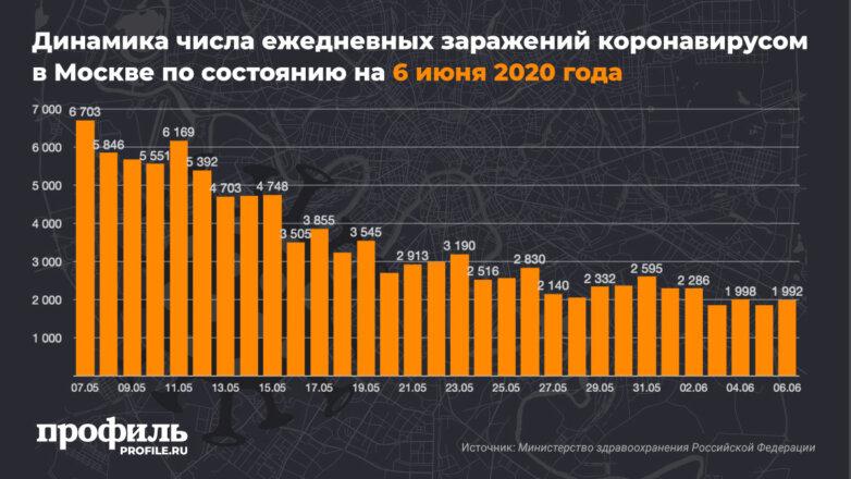 Динамика числа ежедневных заражений коронавирусом в Москве по состоянию на 6 июня 2020 года