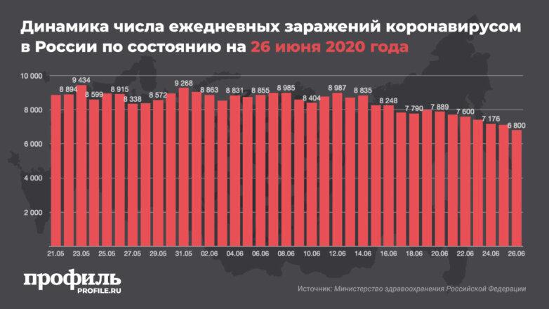 Динамика числа ежедневных заражений коронавирусом в России по состоянию на 26 июня 2020 года