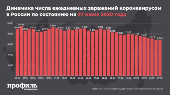 Число зараженных коронавирусом россиян увеличилось на 6852 человека