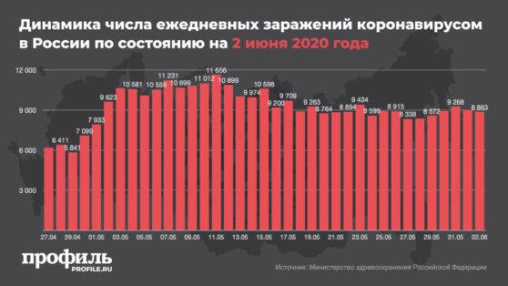 В России за сутки выявили еще 8863 новых случая заражения COVID-19