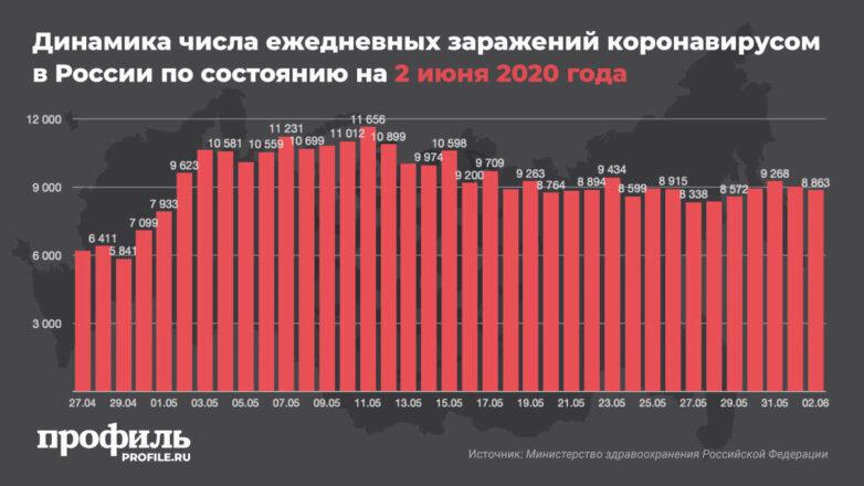 Динамика числа ежедневных заражений коронавирусом в России по состоянию на 2 июня 2020 года