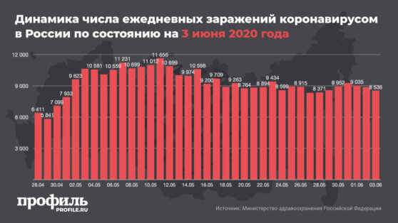 В России за сутки выявили еще 8536 новых заражений коронавирусом