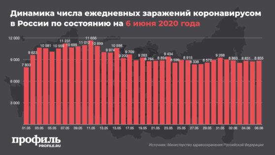 В России за сутки выявили еще 8855 заражений коронавирусом