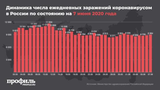 В России за сутки коронавирусом заразились еще 8984 человека
