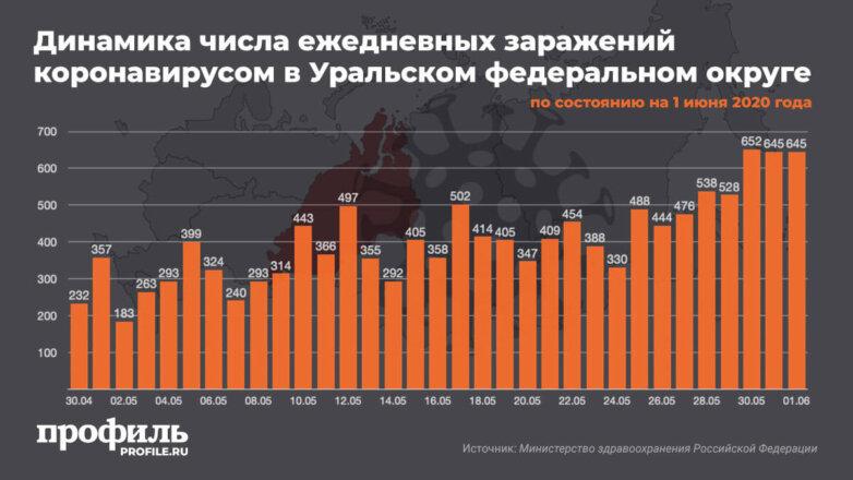 Динамика числа ежедневных заражений коронавирусом в Уральском федеральном округе на 1 июня