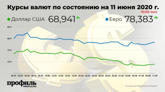 Курс доллара впервые за неделю поднялся до 68,94 рубля