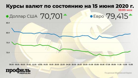 Курс доллара на открытии торгов вырос до 70,7 рубля
