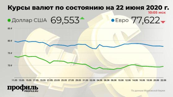 Доллар вырос до 69,55 рубля