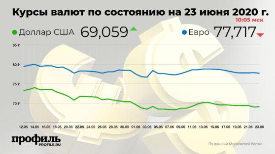 Доллар вырос до 69,05 рубля