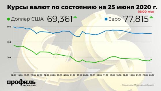 Курс доллара повысился до 69,36 рубля