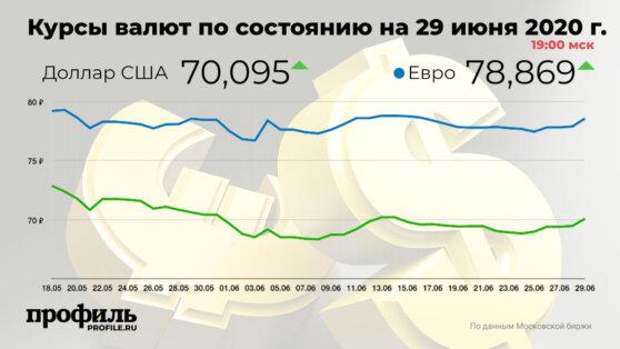 Курс доллара повысился до 70,09 рубля