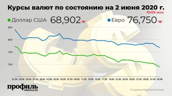 Курс доллара снизился до 68,9 рубля