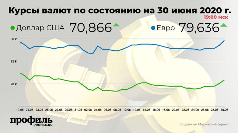 Курсы валют по состоянию на 30 июня 2020 г. 19:00 мск