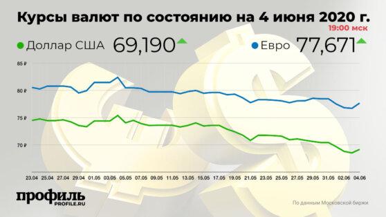 Курс доллара США поднялся до 69,19 рубля