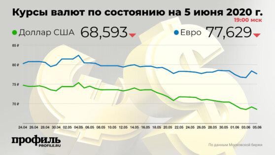 Курс доллара США упал до 68,59 рубля