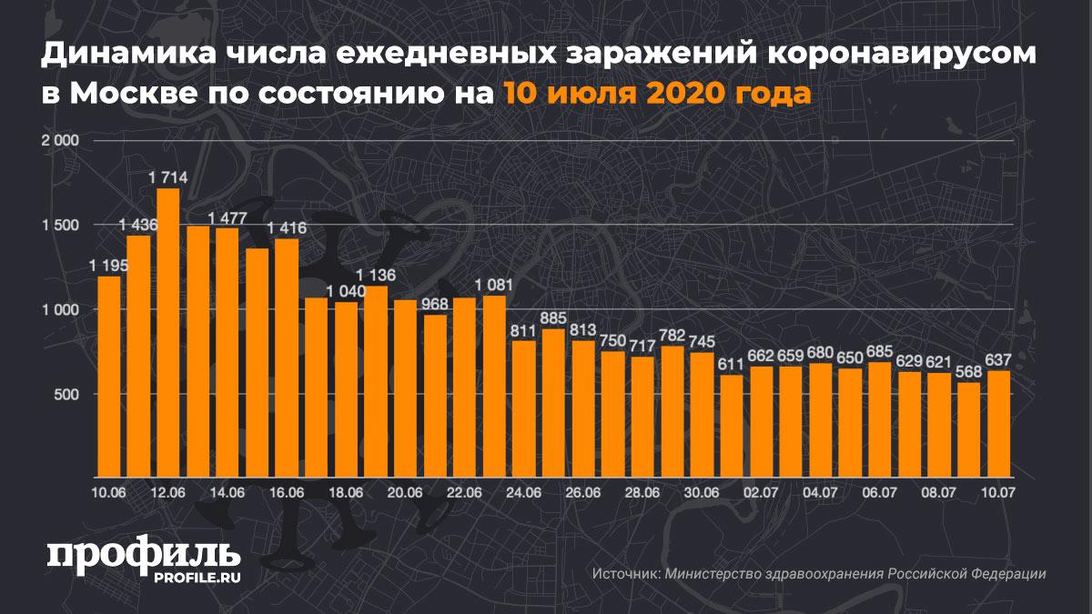 Динамика числа ежедневных заражений коронавирусом в Москве по состоянию на 10 июля 2020 года