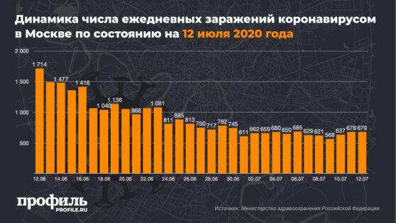 Динамика числа ежедневных заражений коронавирусом в Москве по состоянию на 12 июля 2020 года