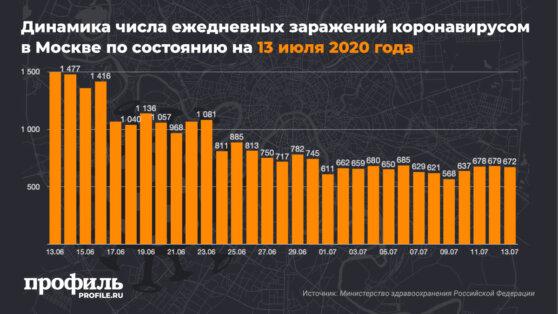Динамика числа ежедневных заражений коронавирусом в Москве по состоянию на 13 июля 2020 года