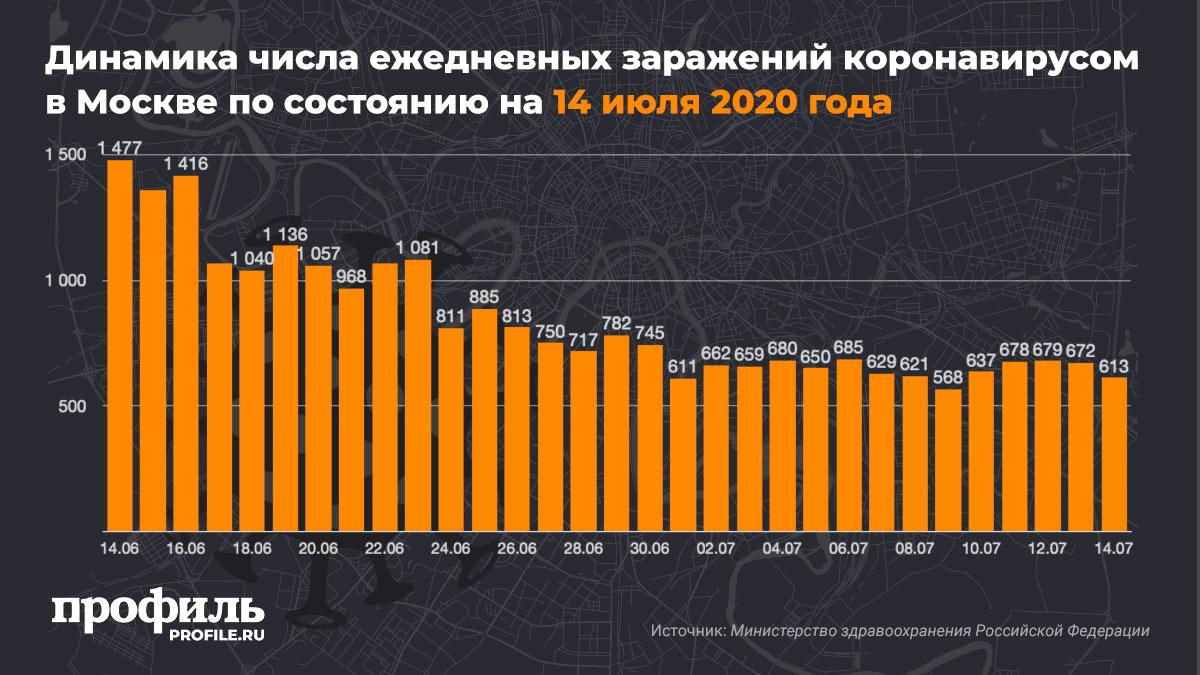 Динамика числа ежедневных заражений коронавирусом в Москве по состоянию на 14 июля 2020 года