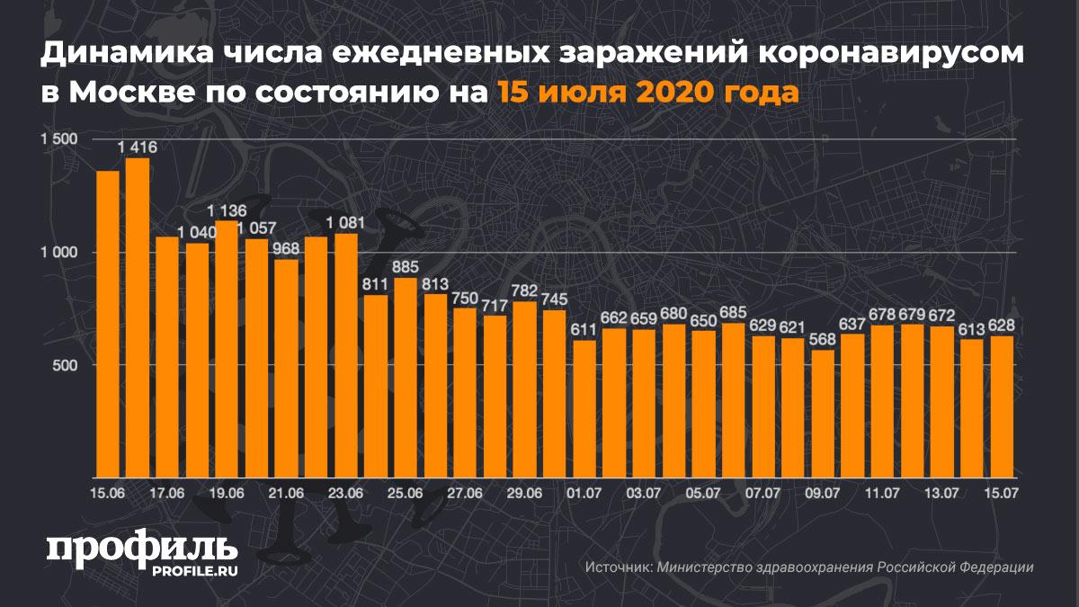 Динамика числа ежедневных заражений коронавирусом в Москве по состоянию на 15 июля 2020 года