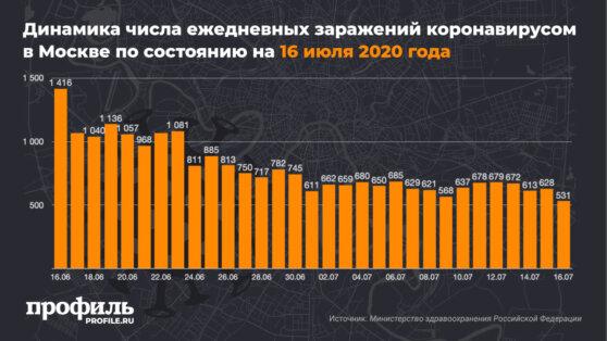 Динамика числа ежедневных заражений коронавирусом в Москве по состоянию на 16 июля 2020 года