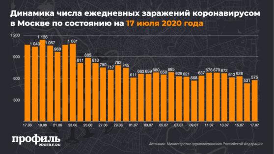 Динамика числа ежедневных заражений коронавирусом в Москве по состоянию на 17 июля 2020 года