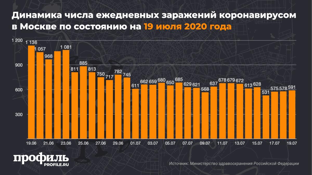 Динамика числа ежедневных заражений коронавирусом в Москве по состоянию на 19 июля 2020 года