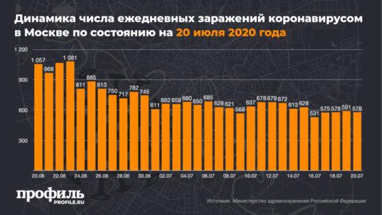 Динамика числа ежедневных заражений коронавирусом в Москве по состоянию на 20 июля 2020 года