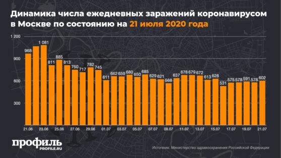 Динамика числа ежедневных заражений коронавирусом в Москве по состоянию на 21 июля 2020 года