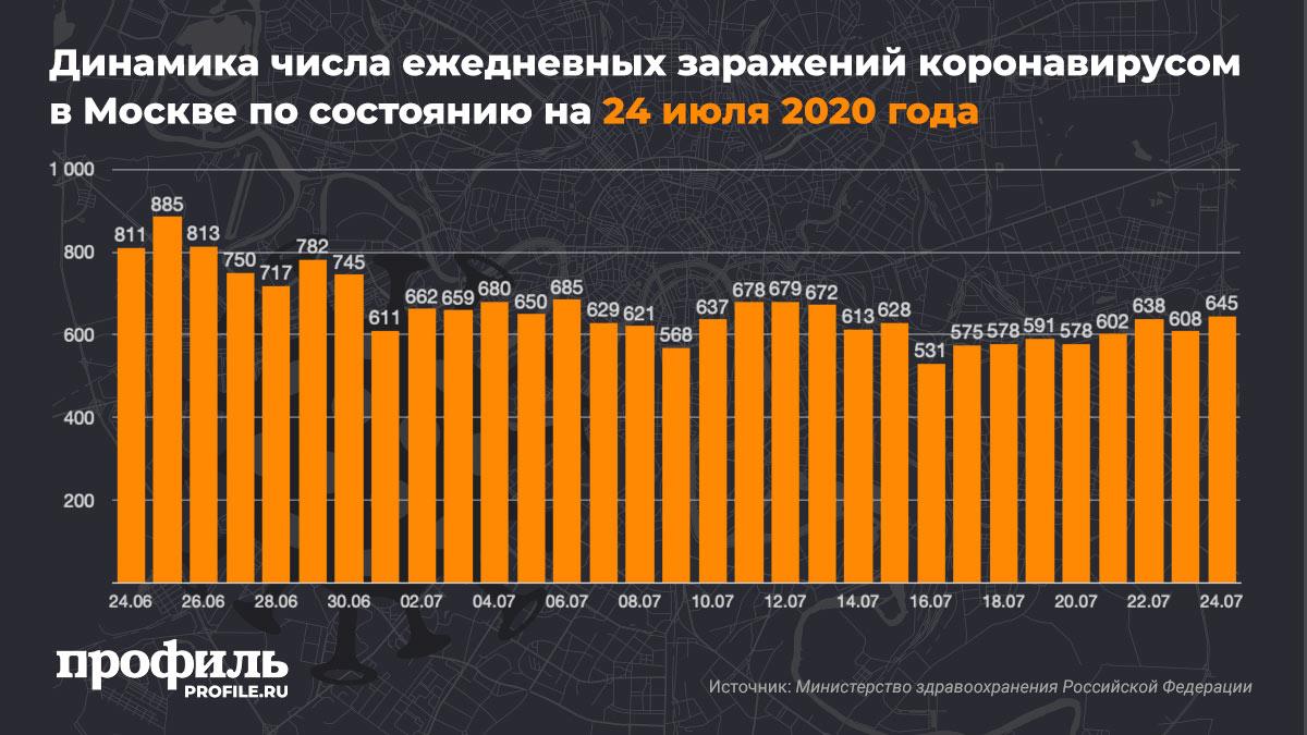 Динамика числа ежедневных заражений коронавирусом в Москве по состоянию на 24 июля 2020 года