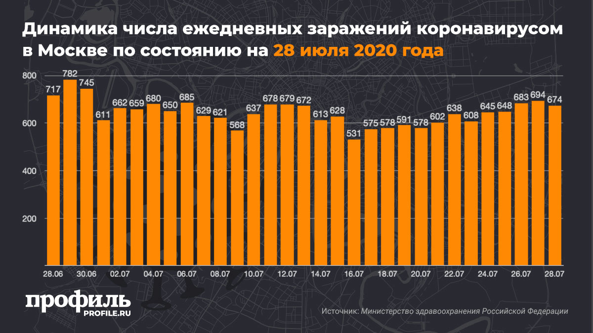 Динамика числа ежедневных заражений коронавирусом в Москве по состоянию на 28 июля 2020 года