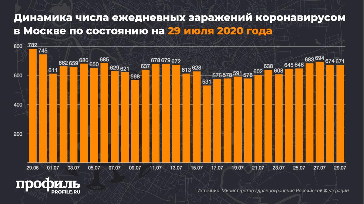 Динамика числа ежедневных заражений коронавирусом в Москве по состоянию на 29 июля 2020 года