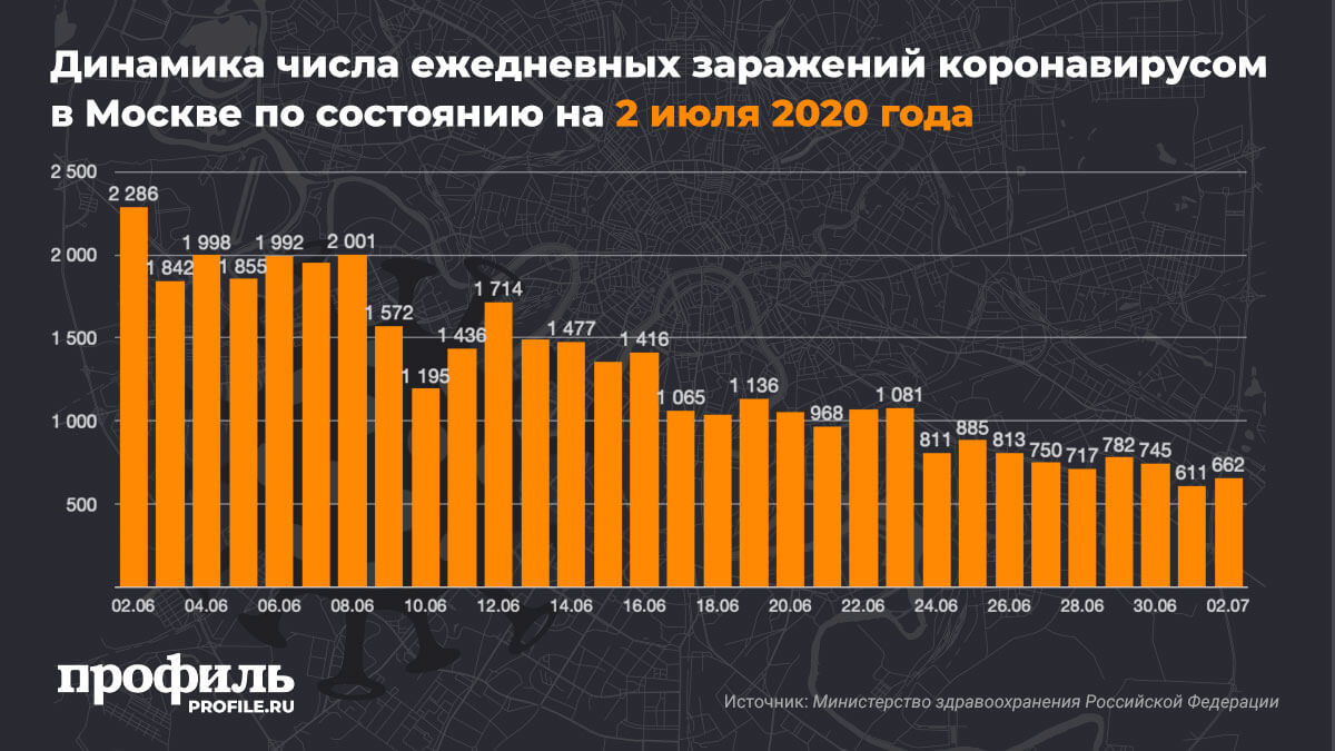 Динамика числа ежедневных заражений коронавирусом в Москве по состоянию на 2 июля 2020 года