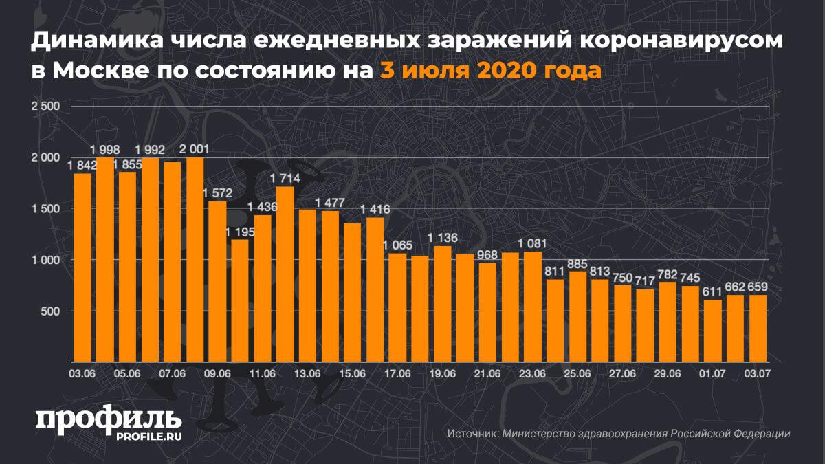 Динамика числа ежедневных заражений коронавирусом в Москве по состоянию на 3 июля 2020 года