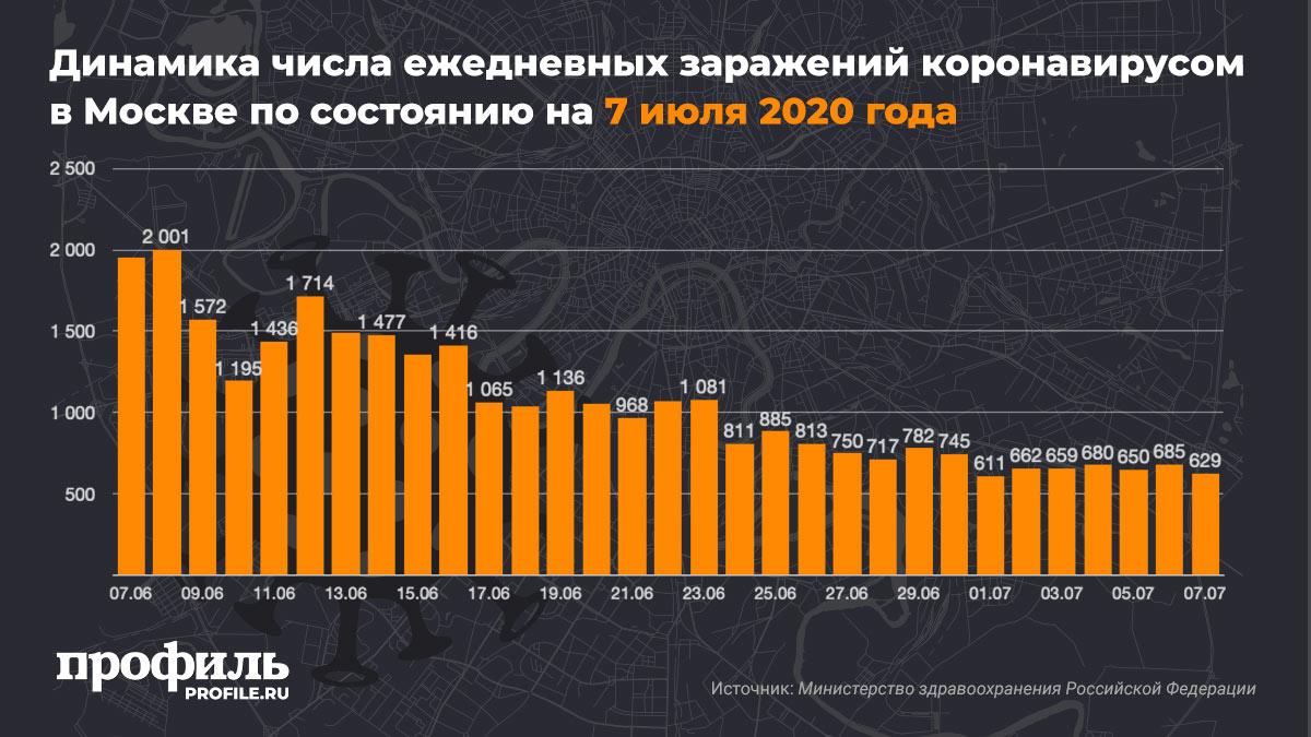 Динамика числа ежедневных заражений коронавирусом в Москве по состоянию на 7 июля 2020 года
