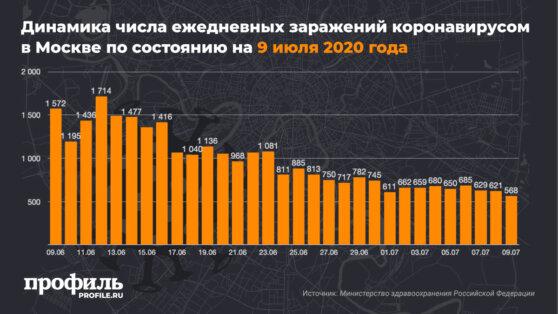 Динамика числа ежедневных заражений коронавирусом в Москве по состоянию на 9 июля 2020 года