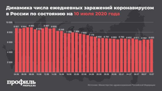 В России зафиксировали 6635 новых случаев COVID-19