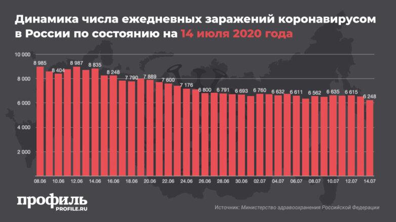 Динамика числа ежедневных заражений коронавирусом в России по состоянию на 14 июля 2020 года